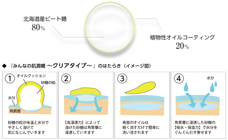 ニキビケア化粧品「みんなの肌潤糖(クリア)」